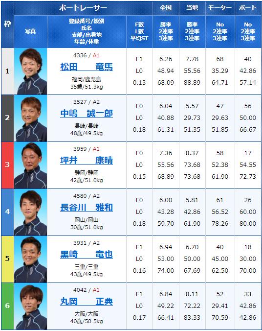 2019年10月17日津競艇G2津モーターボート大賞 ウイナーズバトル3日目9Rの出走表
