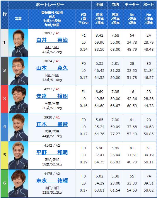 2019年10月28日常滑競艇G3INAX杯争奪第31回とこなめ大賞4日目12Rの出走表