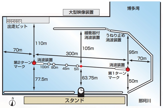 福岡競艇場の水面特徴や広さ