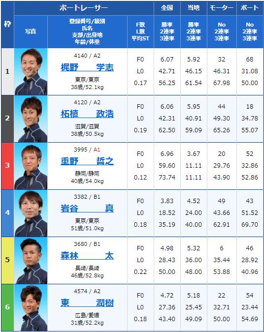 2019年11月7日若松競艇サンケイスポーツ杯5日目10Rの出走表