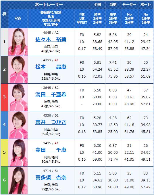 2019年11月8日徳山競艇G3西部記者クラブ杯争奪徳山オールレディース5日目12Rの出走表