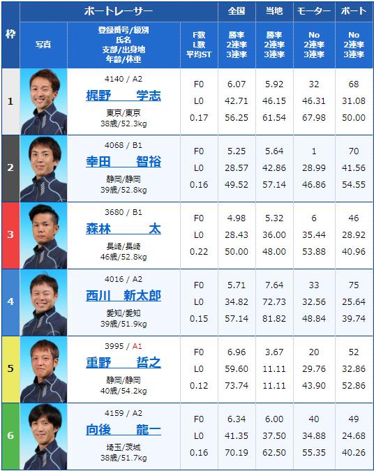 2019年11月8日若松競艇サンケイスポーツ杯6日目10Rの出走表