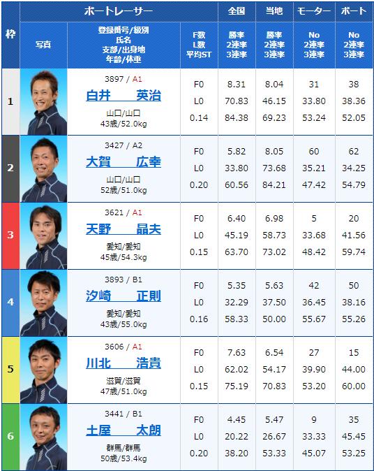 2019年11月8日若松競艇サンケイスポーツ杯6日目11Rの出走表
