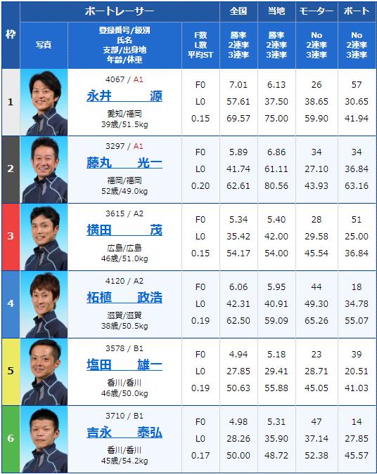 2019年11月8日若松競艇サンケイスポーツ杯6日目9Rの出走表