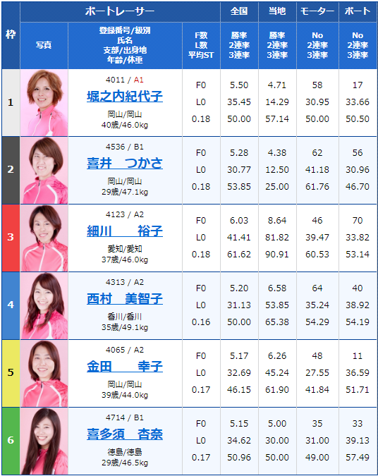 2019年11月9日徳山競艇G3西部記者クラブ杯争奪徳山オールレディース最終日11Rの出走表
