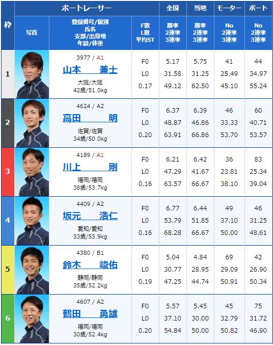 2019年11月22日唐津スポーツニッポン杯初日11Rの出走表