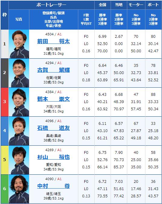 2019年11月22日唐津スポーツニッポン杯初日12Rの出走表