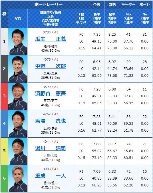 2019年11月22日桐生競艇SG第22回チャレンジカップ/G2レディースCC4日目11Rの出走表