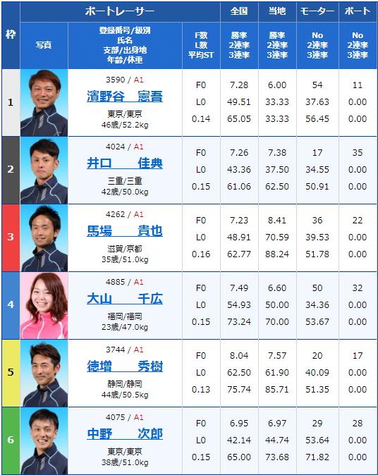 2019年11月23日桐生競艇SG第22回チャレンジカップ/G2レディースCC5日目10Rの出走表