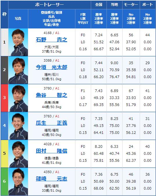 2019年11月23日桐生競艇SG第22回チャレンジカップ/G2レディースCC5日目11Rの出走表
