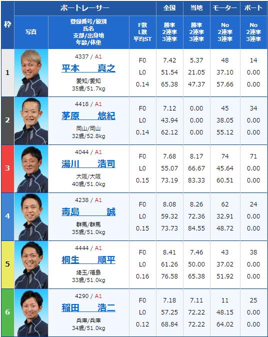 2019年11月23日桐生競艇SG第22回チャレンジカップ/G2レディースCC5日目9Rの出走表