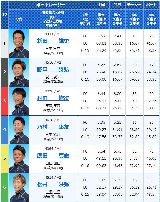 2019年11月25日津競艇G3三交マキシーカップ4日目11Rの出走表