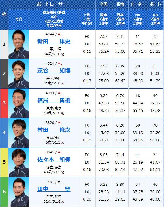 2019年11月26日津競艇G3三交マキシーカップ5日目11Rの出走表