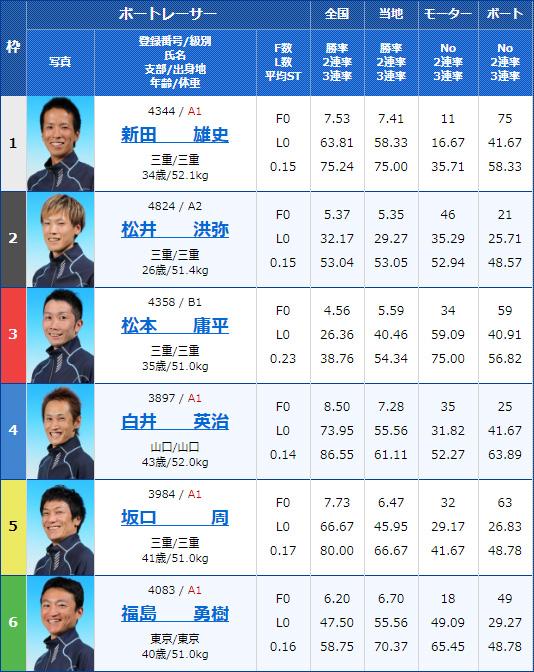 2019年11月27日津競艇G3三交マキシーカップ最終日12Rの出走表