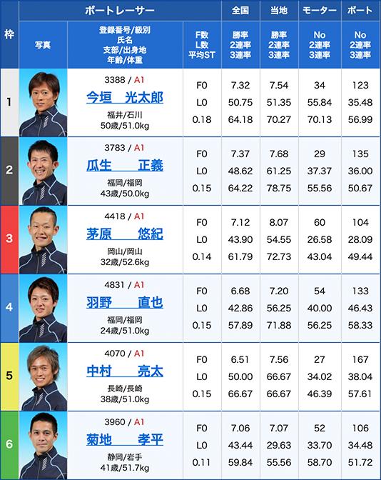 2019年11月13日福岡競艇福岡チャンピオンカップ開設66周年記念競走5日目12Rの出走表