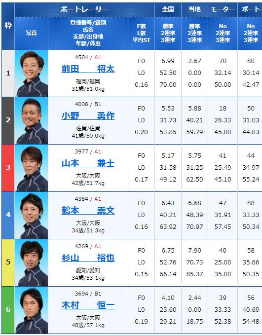 2019年11月26日津競艇スポーツニッポン杯5日目10Rの出走表