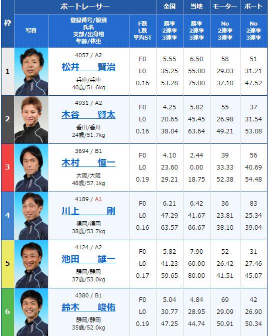 2019年11月27日唐津スポーツニッポン杯最終日10Rの出走表