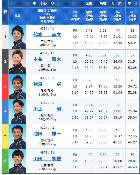 2019年11月23日唐津スポーツニッポン杯2日目11Rの出走表