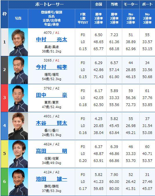 2019年11月26日津競艇スポーツニッポン杯5日目12Rの出走表