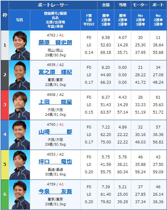 2019年12月2日大村競艇ルーキーシリーズ第21戦JLCカップオール進入固定最終日12Rの出走表