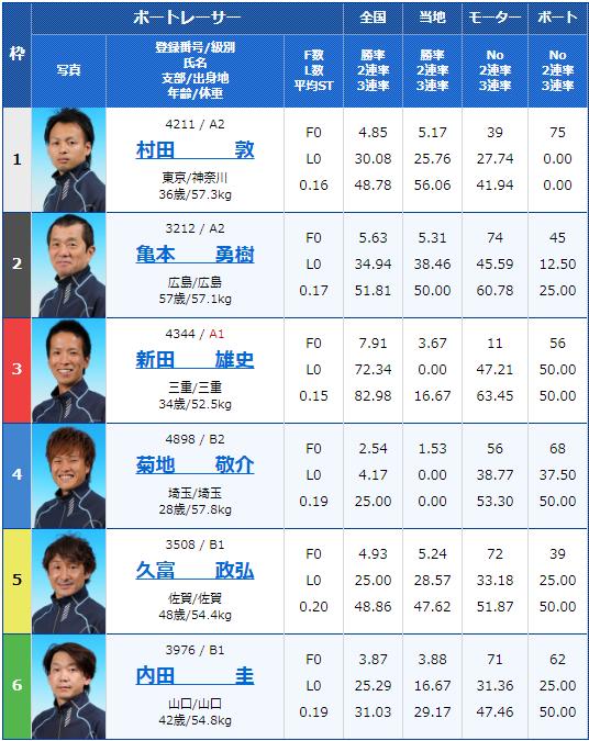 2019年12月4日桐生競艇第22回東京スポーツ杯 ヘビー級王決定戦2日目7Rの出走表