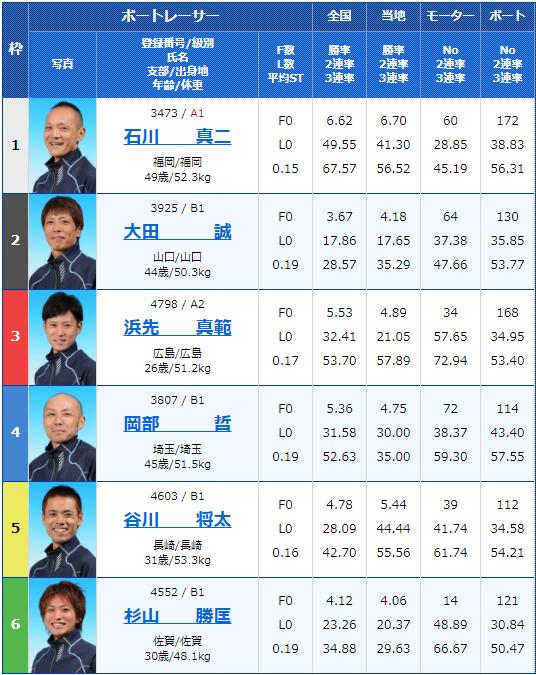 2019年12月5日福岡競艇G3福岡ソフトバンクホークス杯8Rの出走表