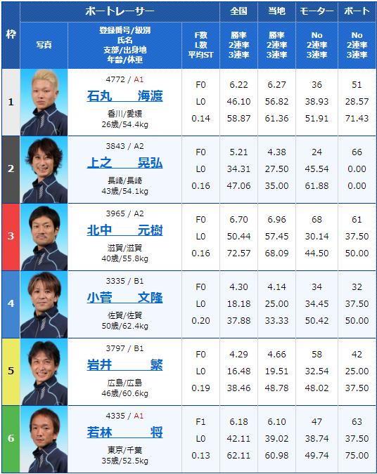 2019年12月5日桐生競艇第22回東京スポーツ杯 ヘビー級王決定戦3日目11Rの出走表