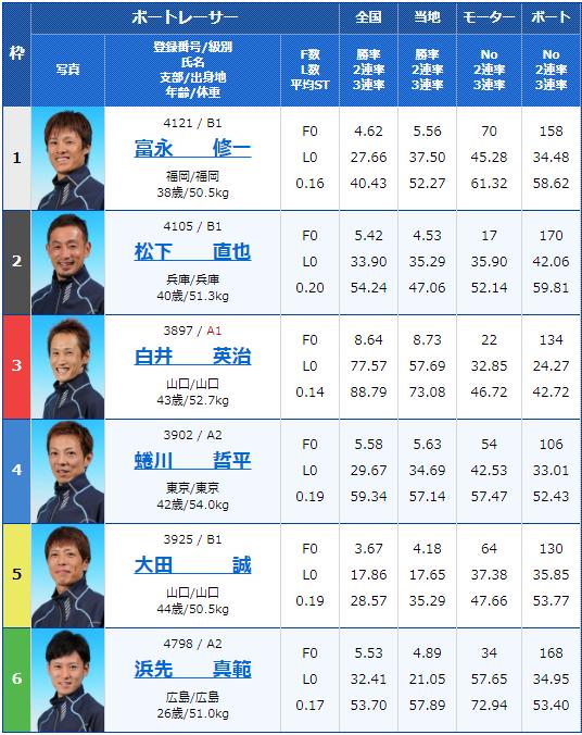 2019年12月6日福岡競艇G3福岡ソフトバンクホークス杯2日目9Rの出走表