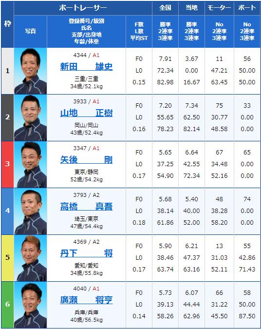 2019年12月6日桐生競艇第22回東京スポーツ杯 ヘビー級王決定戦4日目12Rの出走表