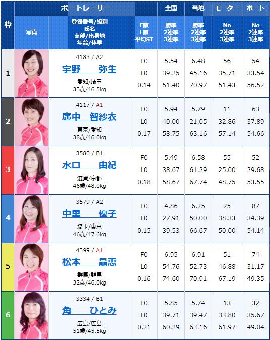 2019年12月13日唐津競艇G3オールレディースマクール杯3日目12Rの出走表