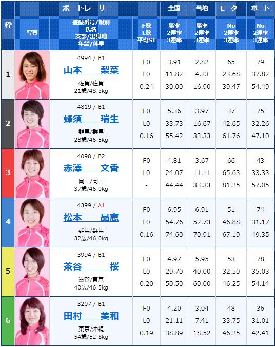 2019年12月13日唐津競艇G3オールレディースマクール杯3日目8Rの出走表