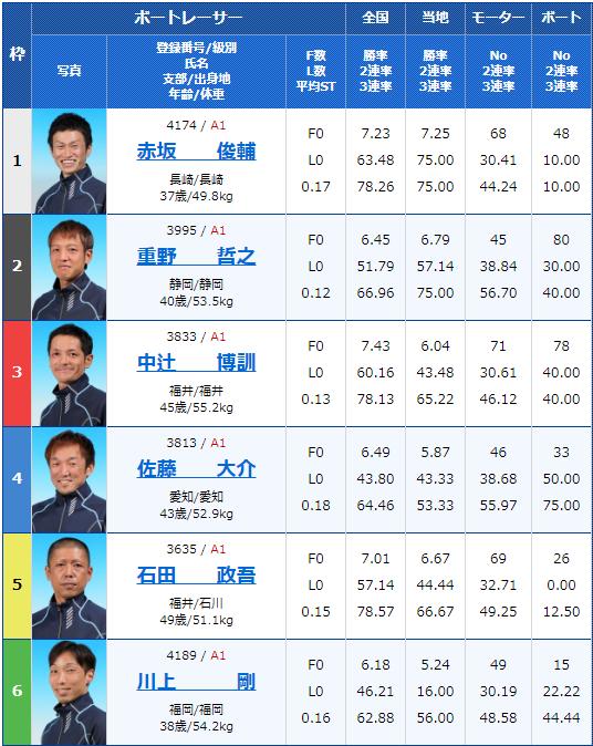 2049年12月13日桐生競艇第22回日本財団会長杯初日12Rの出走表