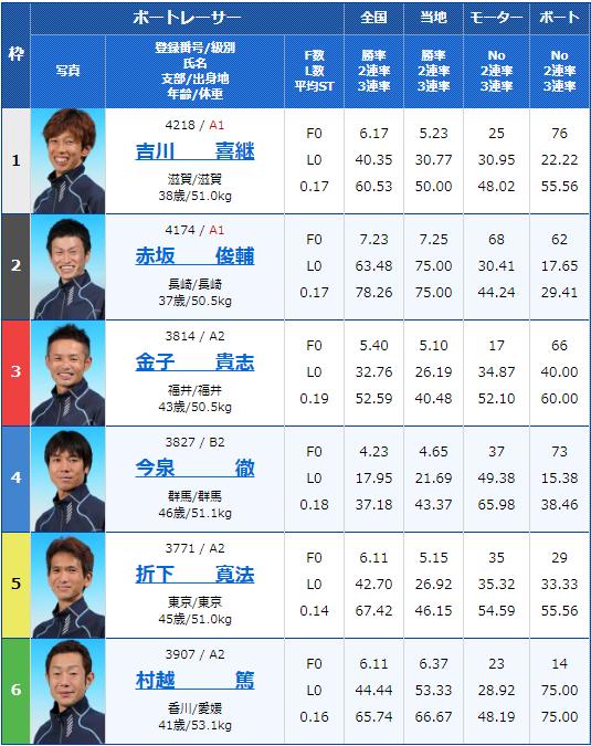 2049年12月16日桐生競艇第22回日本財団会長杯最終日10Rの出走表