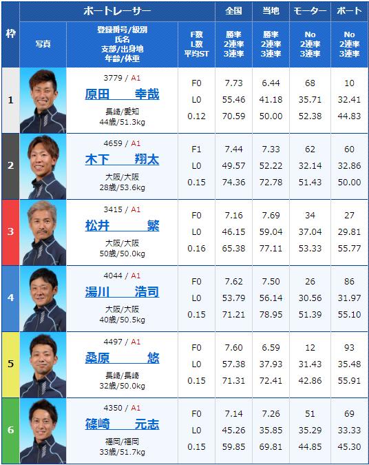 2019年12月17日住之江競艇SG第34回グランプリ初日10Rの出走表
