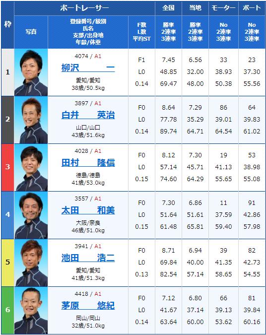 2019年12月17日住之江競艇SG第34回グランプリ初日12Rの出走表
