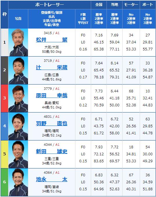 2019年12月18日住之江競艇SG第34回グランプリ2日目10Rの出走表