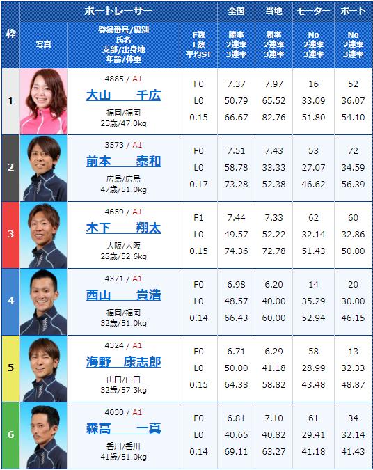 2019年12月18日住之江競艇SG第34回グランプリ2日目8Rの出走表