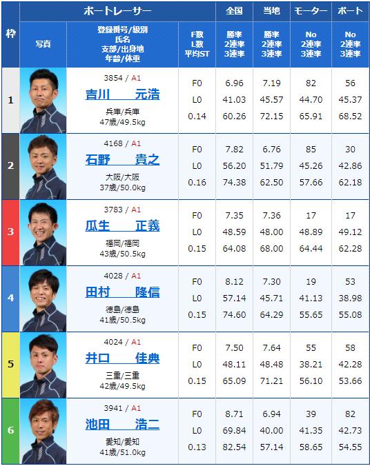 2019年12月19日住之江競艇SG第34回グランプリ3日目11Rの出走表