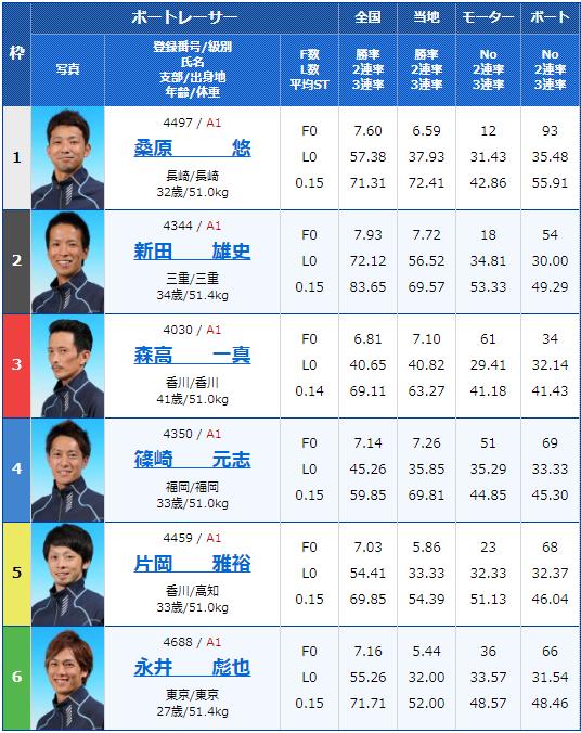 2019年12月19日住之江競艇SG第34回グランプリ3日目9Rの出走表