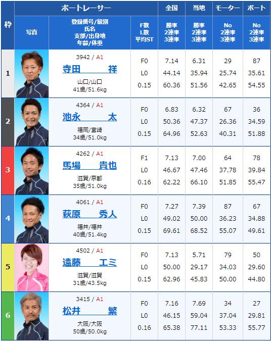 2019年12月20日住之江競艇SG第34回グランプリ4日目7Rの出走表