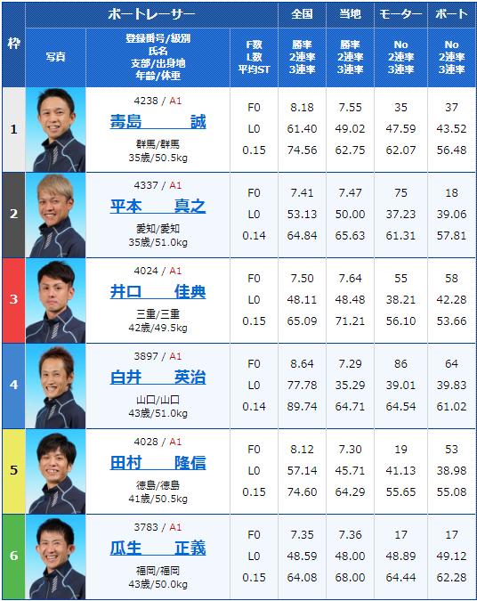 2019年12月20日住之江競艇SG第34回グランプリ4日目11Rの出走表