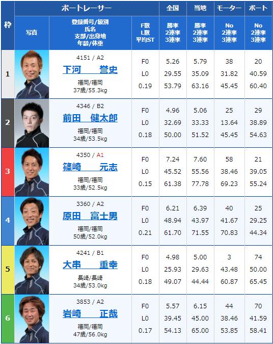 2019年12月28日若松競艇スポーツ報知杯年またぎ特選競走初日11Rの出走表