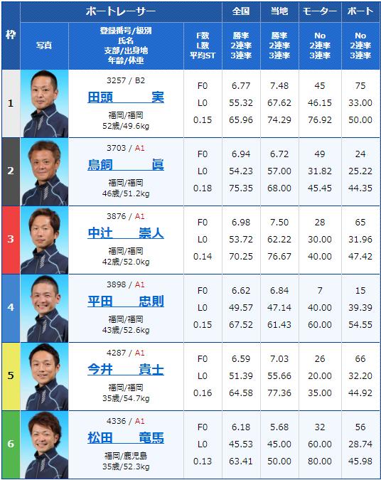 2019年12月28日若松競艇スポーツ報知杯年またぎ特選競走初日12Rの出走表