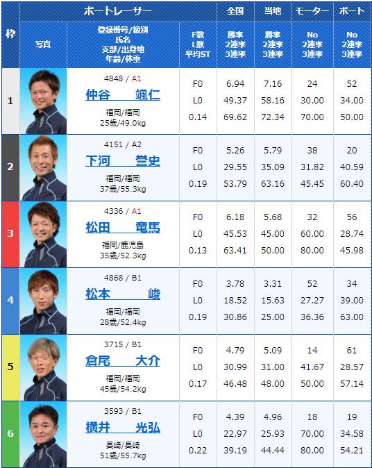 2019年12月28日若松競艇スポーツ報知杯年またぎ特選競走初日8Rの出走表