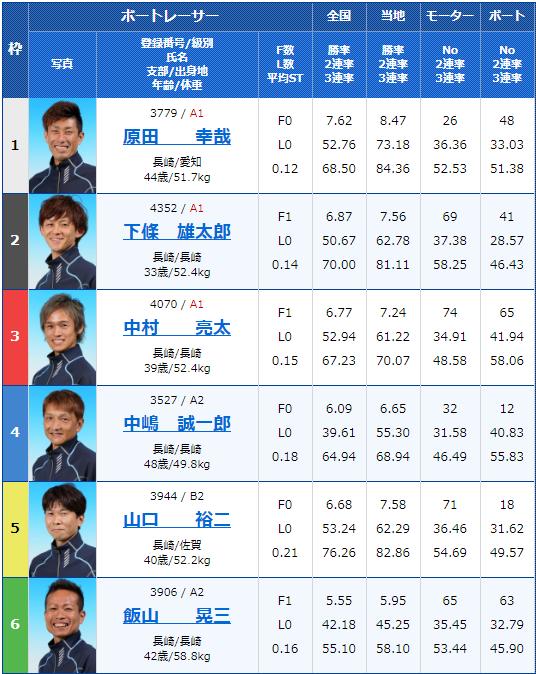 2019年12月29日大村競艇第2回オオムラグランプリ 日本財団会長杯初日12Rの出走表