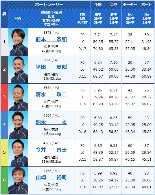 2020年1月6日下関競艇楽天銀行杯初日12Rの出走表