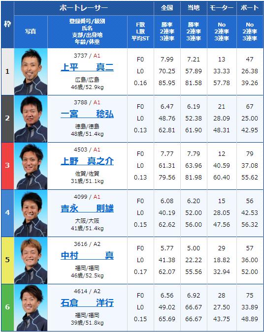 2020年1月7日唐津競艇第20回酒の聚楽太閤杯3日目12Rの出走表