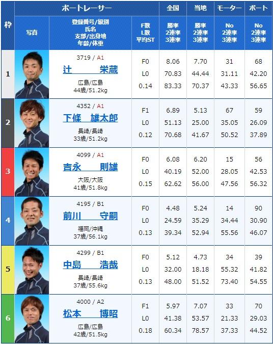 2020年1月8日唐津競艇第20回酒の聚楽太閤杯4日目10Rの出走表