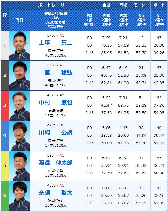 2020年1月9日唐津競艇第20回酒の聚楽太閤杯5日目11Rの出走表