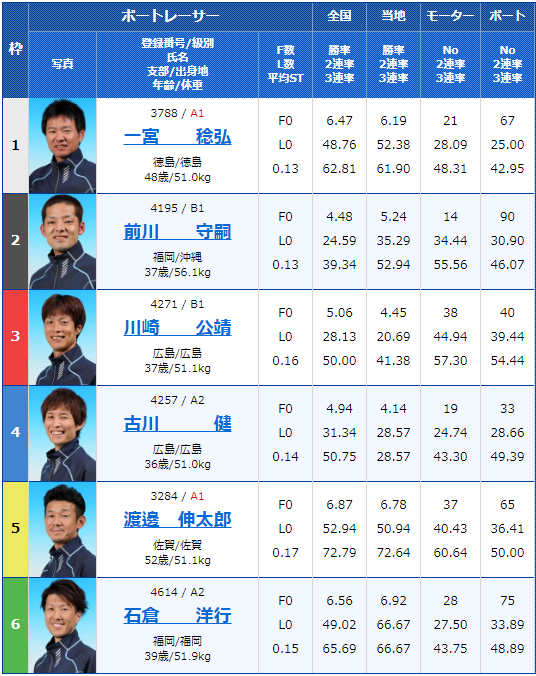 2020年1月10日唐津競艇第20回酒の聚楽太閤杯最終日10Rの出走表